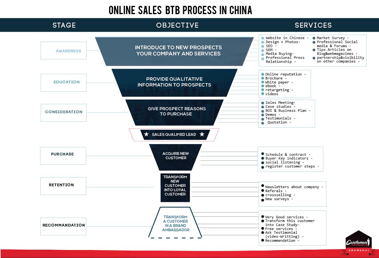 Sales China