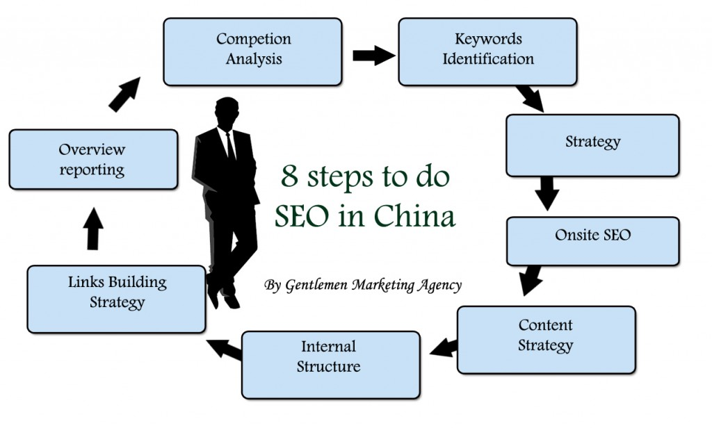 SEO-China services