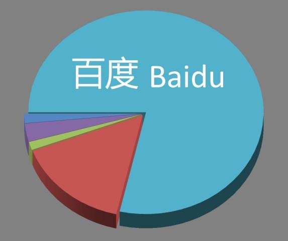 Baidu-market-share