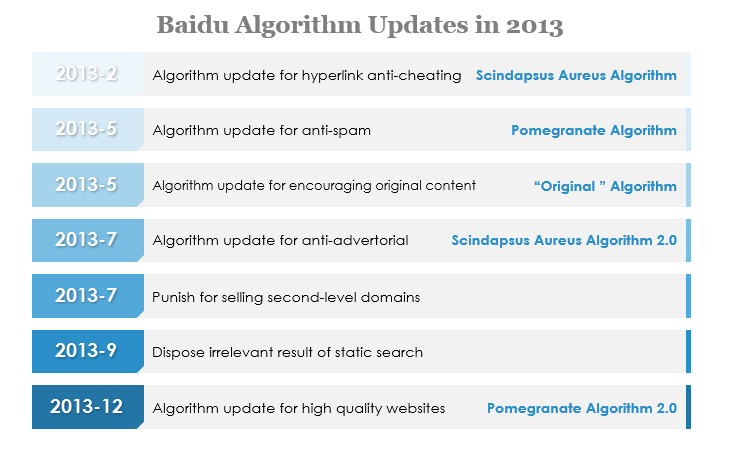 baidu-algorithm-updates-in-2013a