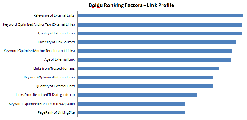 baidu-ranking-factors-link-profile