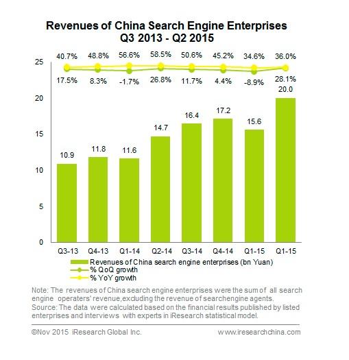 Revenues of China Search Engine Enterprises