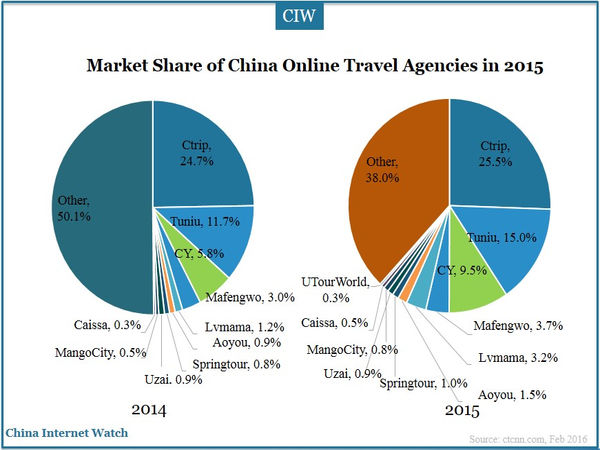 china-online-travel-agent-2015-01