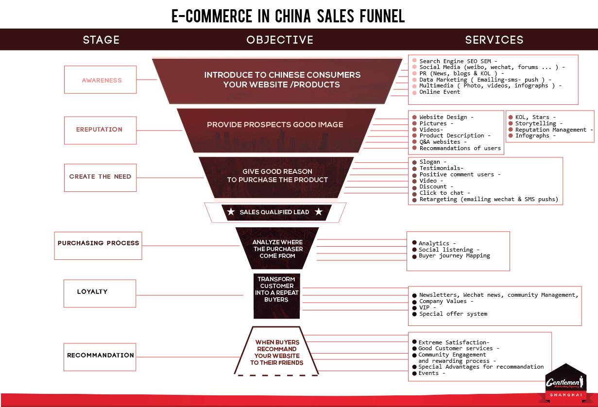 ecommerce China