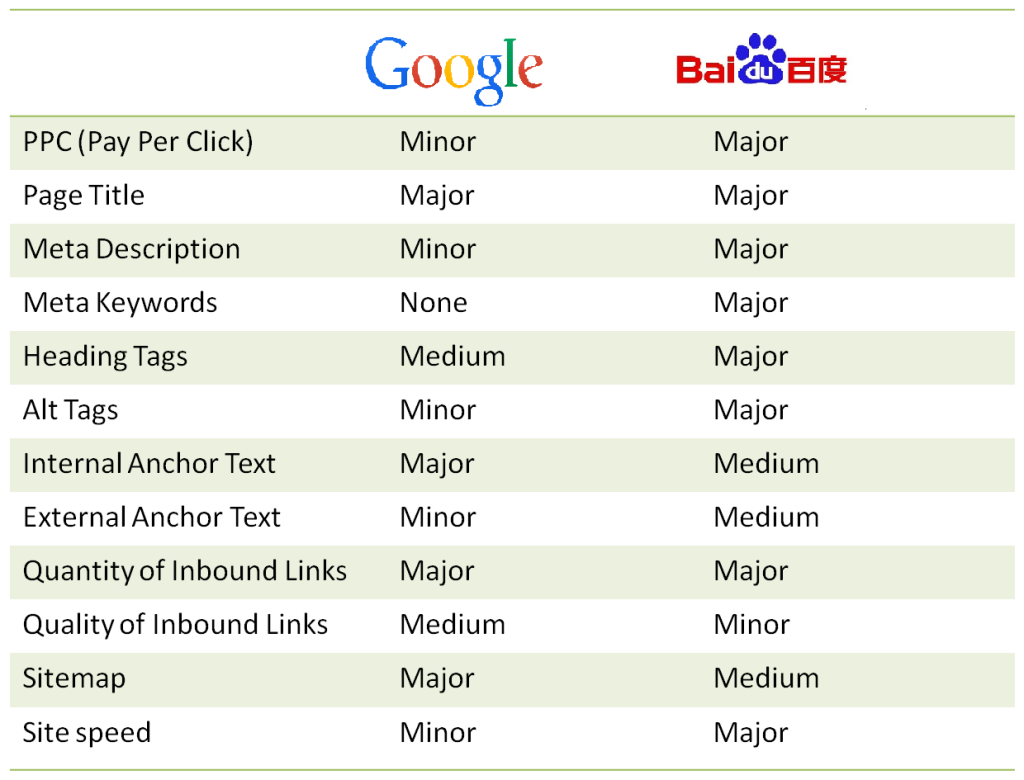 Google-vs-Baidu_Main-Difference2 - Copie
