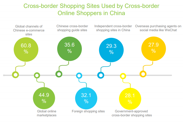 Cross border Chinese E-Commerce