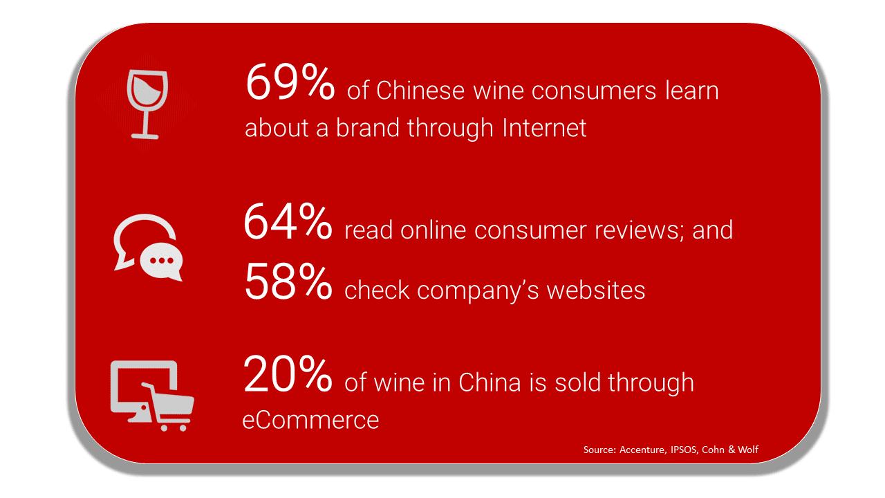 Top 50 Alcohol & Wine Distributors in China - SEO China Agency