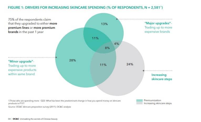Drivers for increasingskincare spending